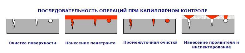Капиллярный метод неразрушающего контроля реферат 5963